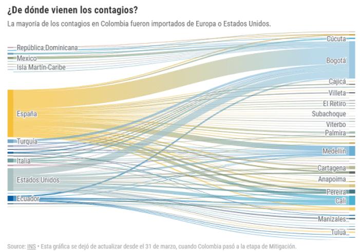 Estadísticas de coronavirus covid19 en Colombia
