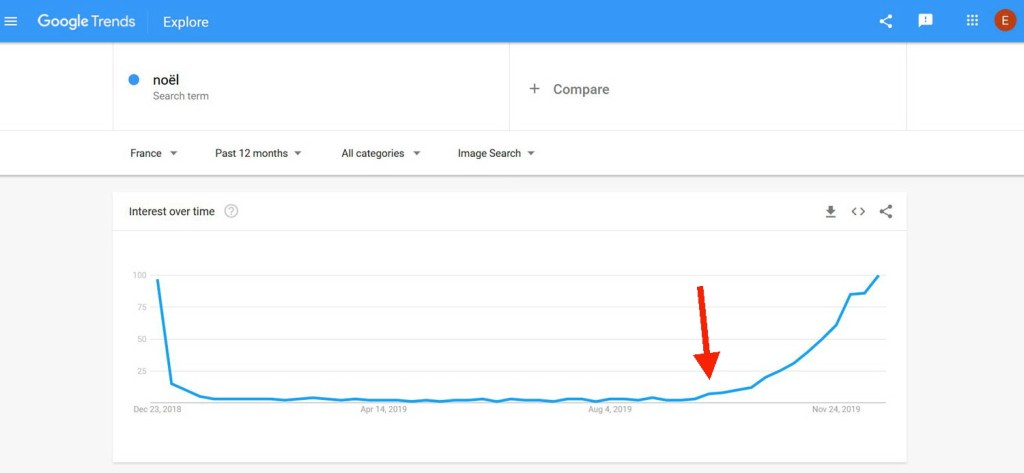 Recherche d'images concernant Noël sur Google Trends | Vendre ses photos en ligne
