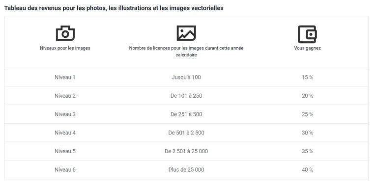Nouveau tableau de revenus sur Shutterstock | Vendre ses photos en ligne