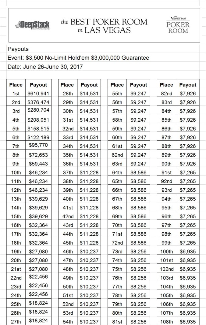 Event 67 payouts