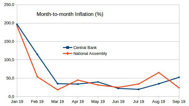 Monthly inflation in 2019 according to the BCV (blue) and National Assembly (orange). (Venezuelanalysis)