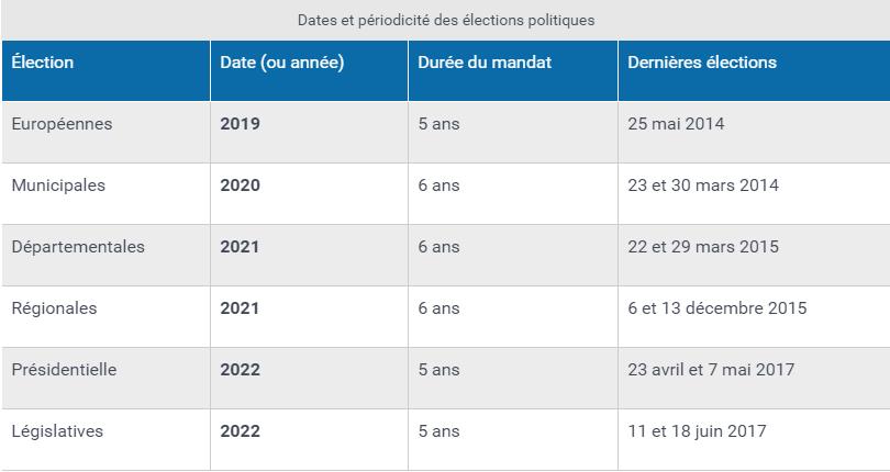 """Résultat de recherche d'images pour """"prochaines elections"""""""