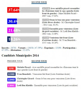 Résultats élections municipales 2014 second tour