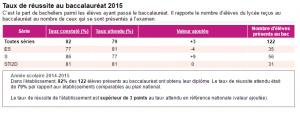 Taux de réussite BAC 2015_MarcelSembat