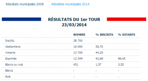 Venissieux. Résultats municipales 2014 à Venissieux  69200