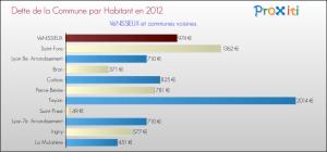 dette-par-habitant-2012-commune-VENISSIEUX