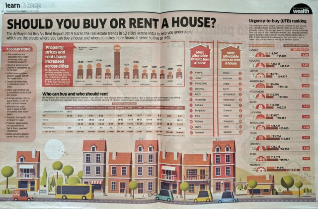 The Arthayantra Buy Vs Rent Report 2019 tracks the real estate trends in 12 cities across India to help you understand which are the places where you can buy a house and where it makes more financial sense to live on rent.    Read more at: //economictimes.indiatimes.com/articleshow/68963075.cms?utm_source=contentofinterest&utm_medium=text&utm_campaign=cppst