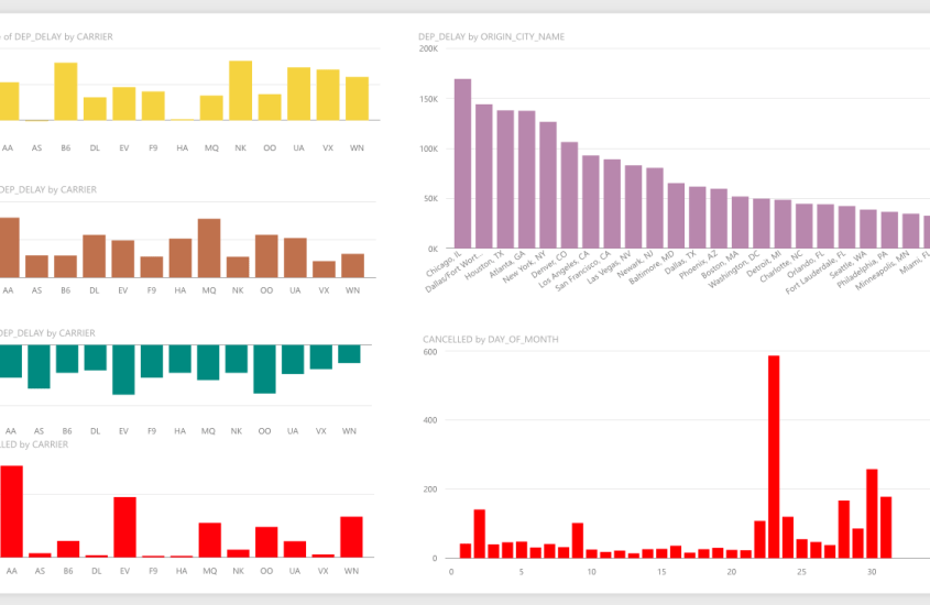 Insights With Power BI: Flight Delays, Cancellations in US