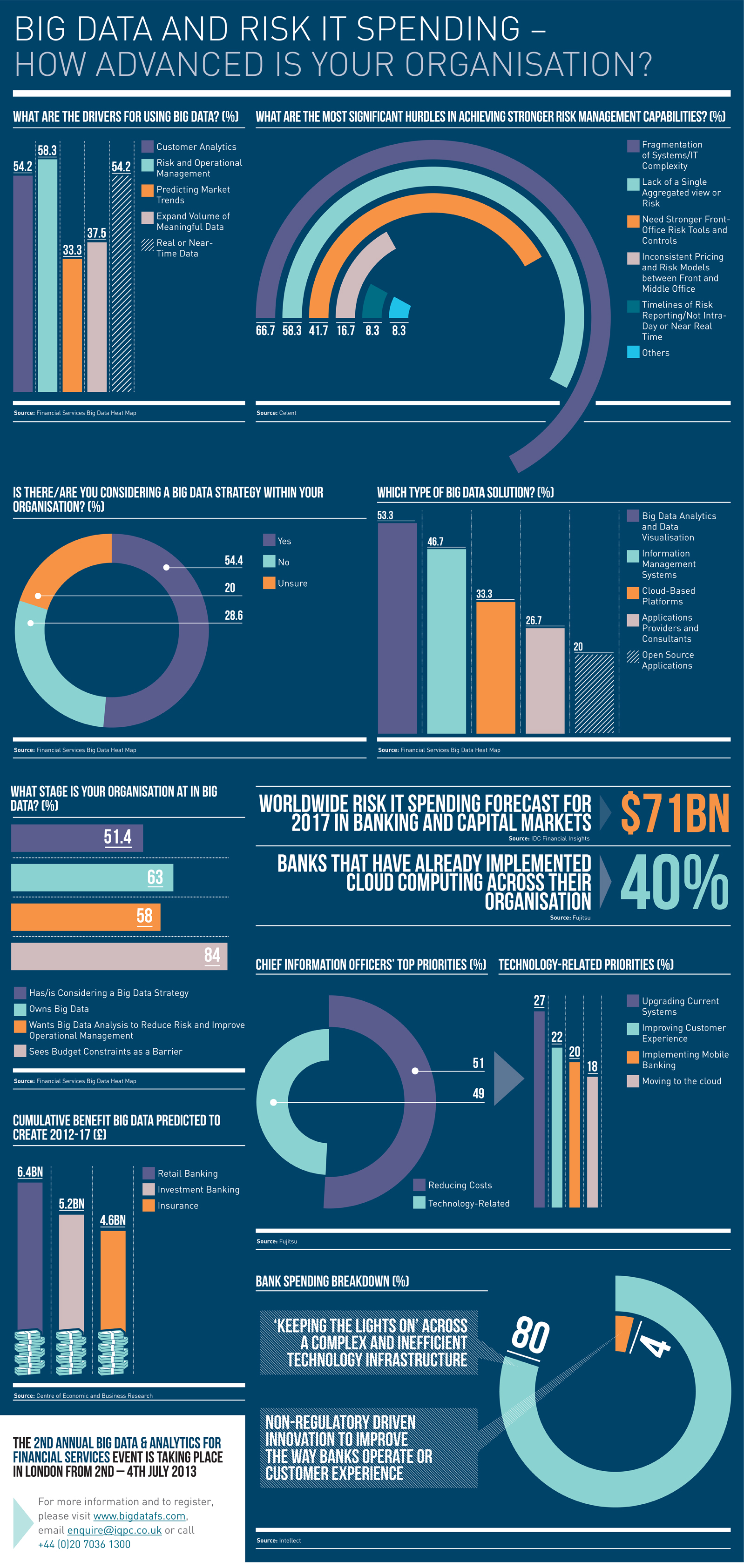 Big Data and Risk IT Spending How Advanced is Your Organisation