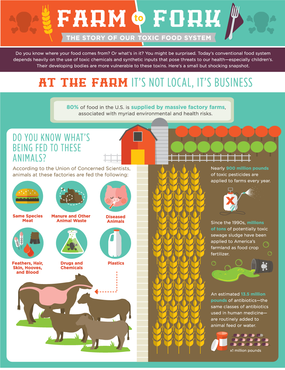 Farm To Fork Our Toxic Food System Venngage Infographic