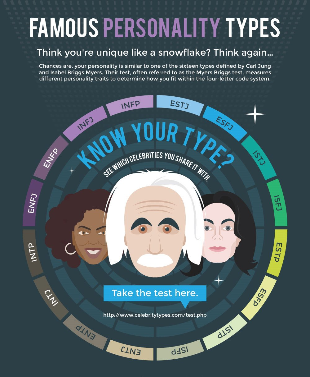 Famous Personality Types Infographic