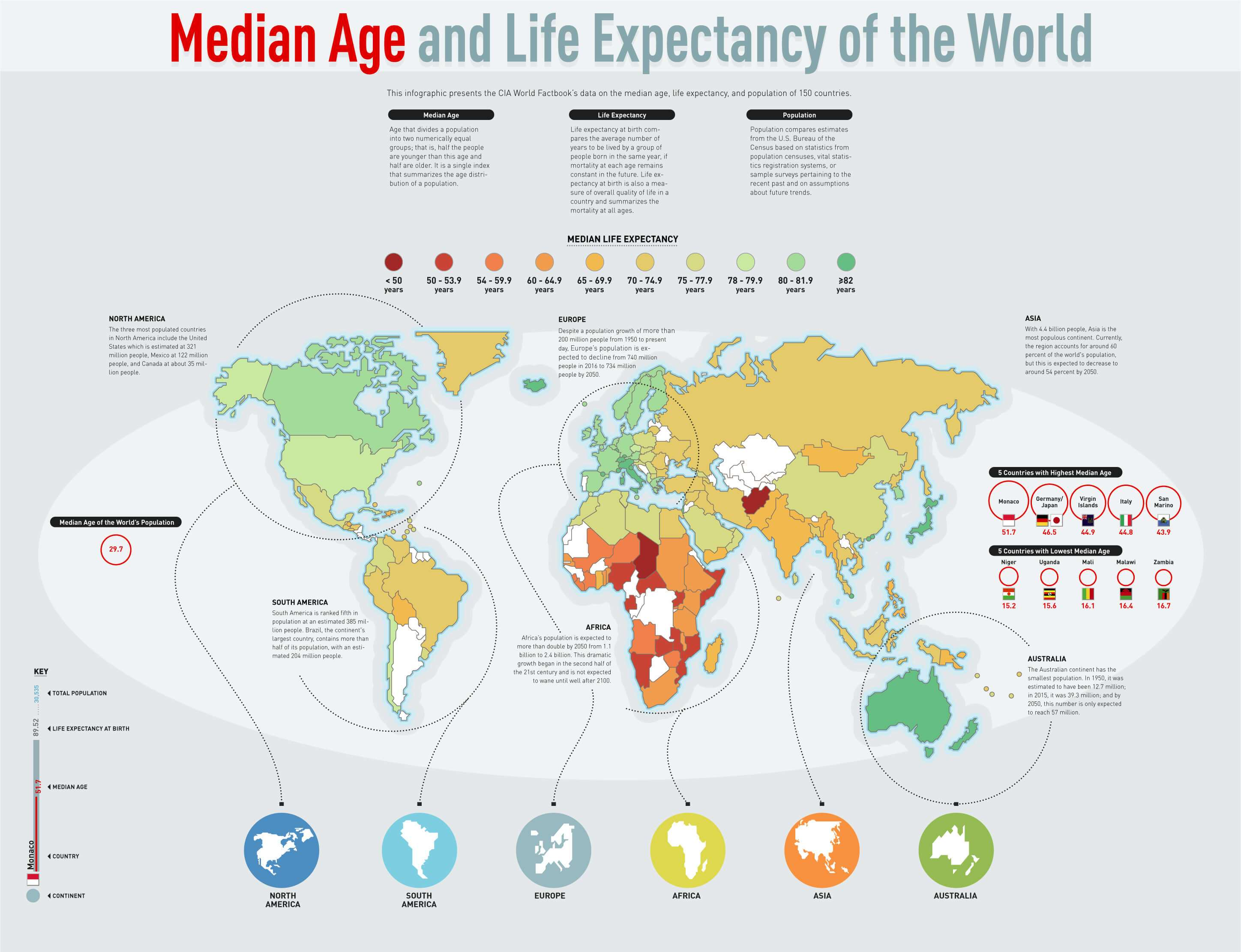 Median Age And Life Expectancy Of World