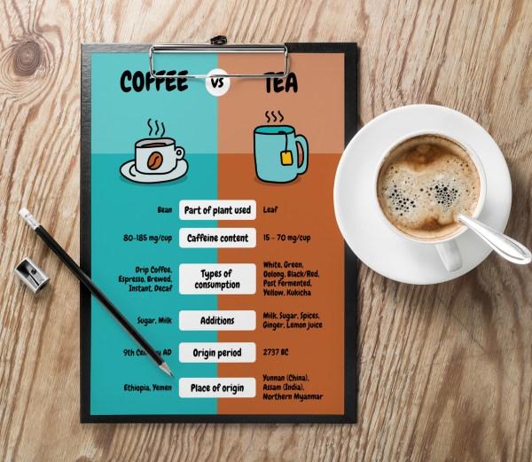 Simple Coffee . Tea Comparison Poster Template