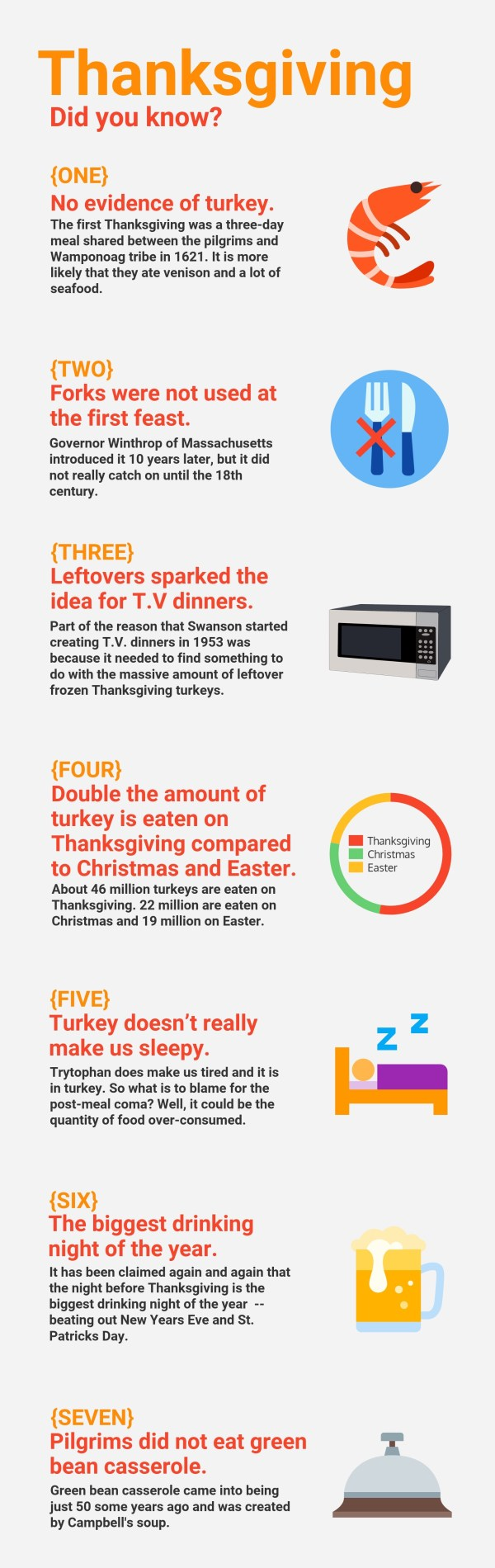 Some Fun Facts About Thanksgiving