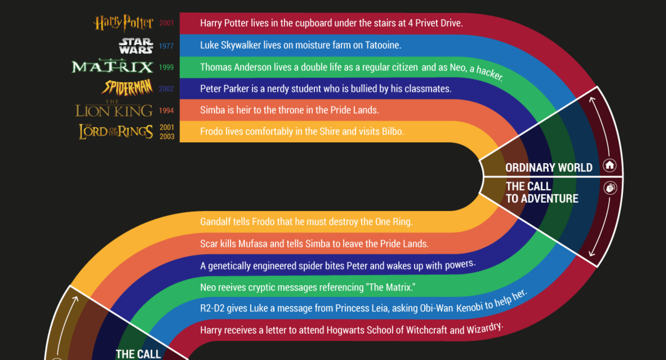 What Your 6 Favorite Movies Have In Common Infographic