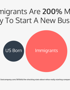 charts explaining why immigration is good for innovation also venngage rh