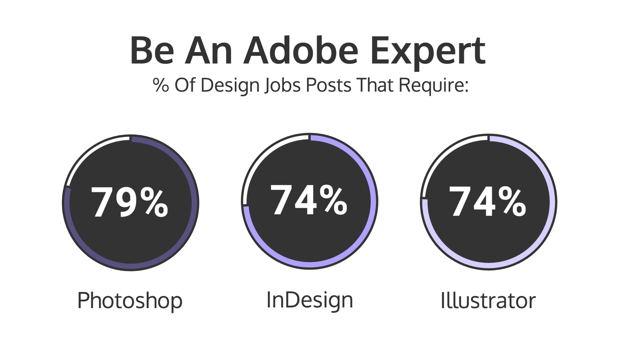 12 Graphic Design Skills You Need To Be Hired [Infographic