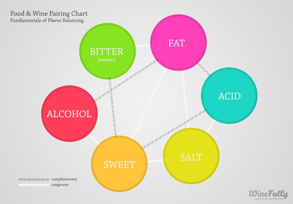 Wine Making Process Step Step