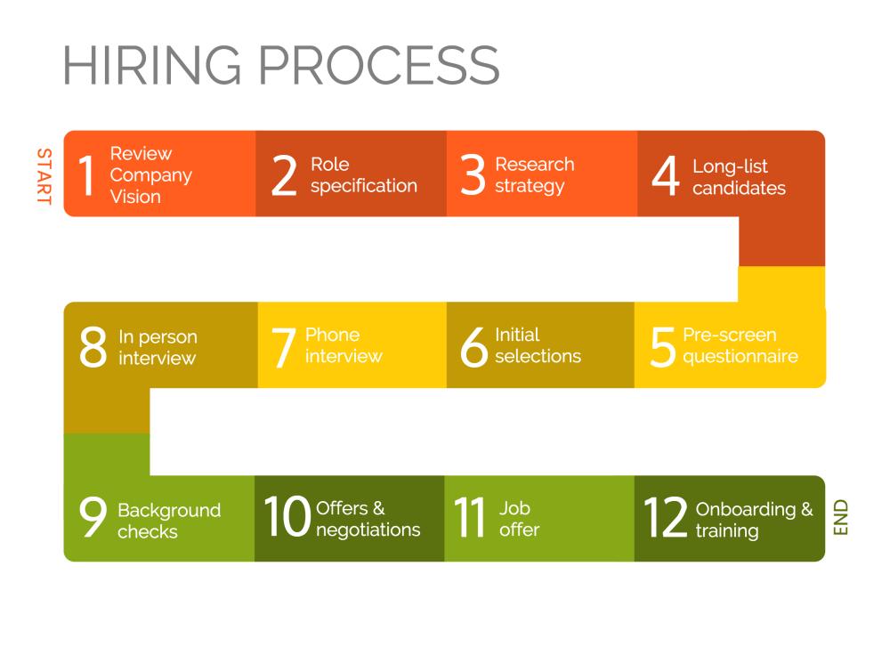 medium resolution of process infographic template