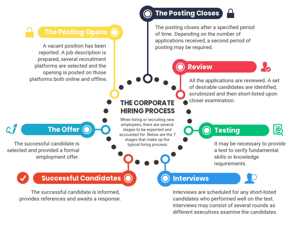 medium resolution of process infographic template