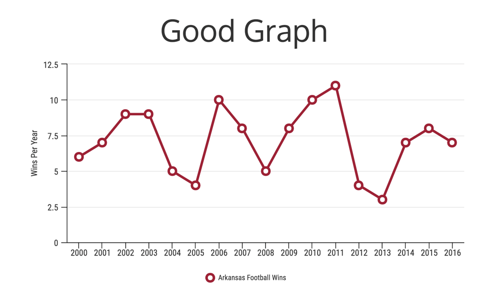 5 Ways Writers Use Misleading Graphs To Manipulate You