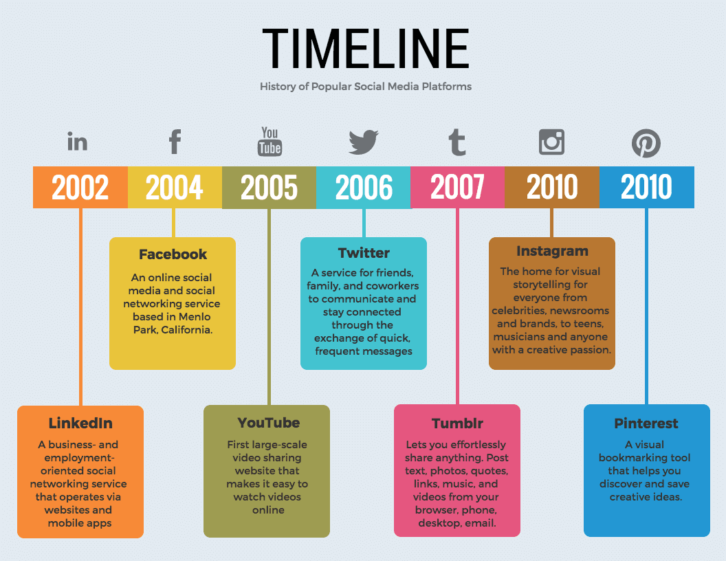 36 timeline template examples