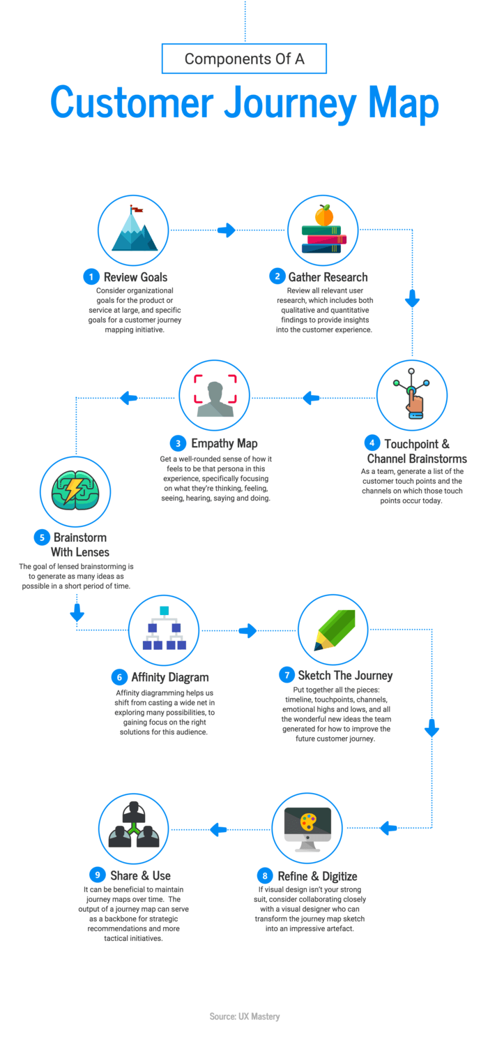 10 Flow Chart Templates, Design Tips and Examples - Venngage