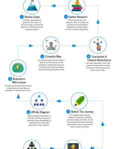 Flow chart template also templates design tips and examples venngage rh