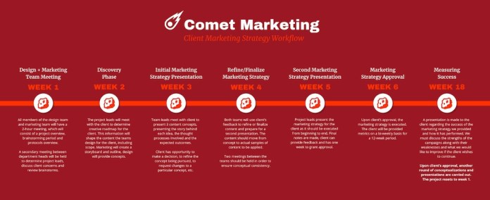 Red Marketing Timeline Template