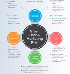 simple marketing plan mind map template [ 1000 x 1294 Pixel ]