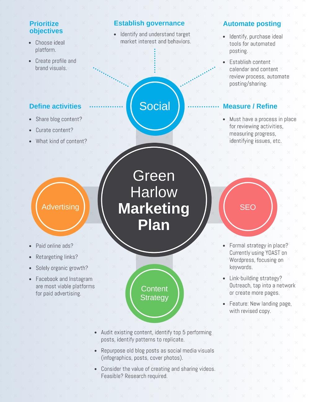 medium resolution of simple marketing plan mind map template
