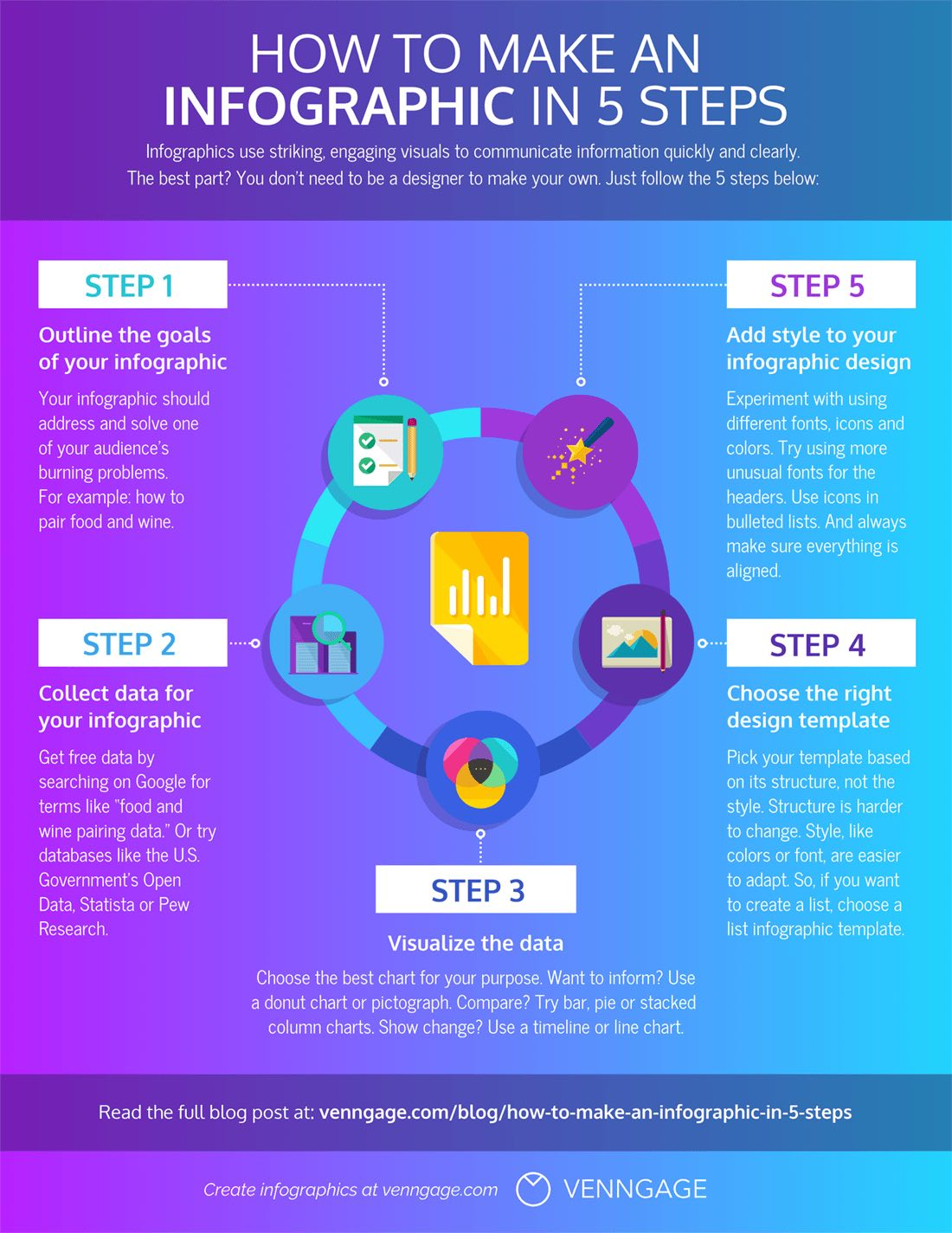 How To Make An Infographic In 5 Steps Step By Step Guide