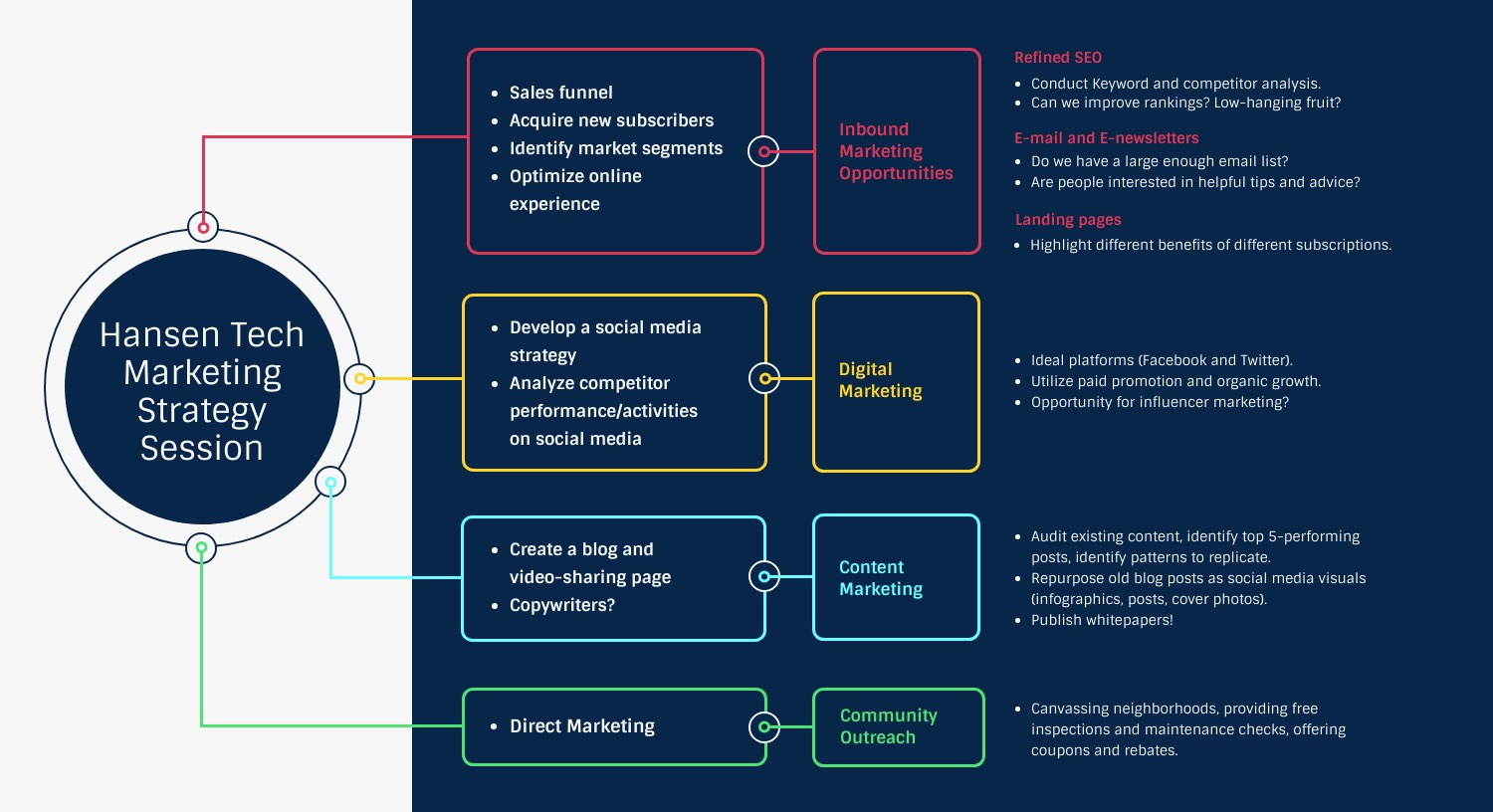 21 Amazing Mind Map Templates You Can Use Now