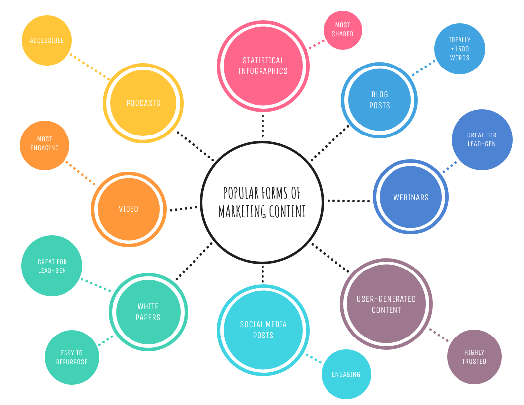 40 Amazing Mind Map Templates You Can Use Now