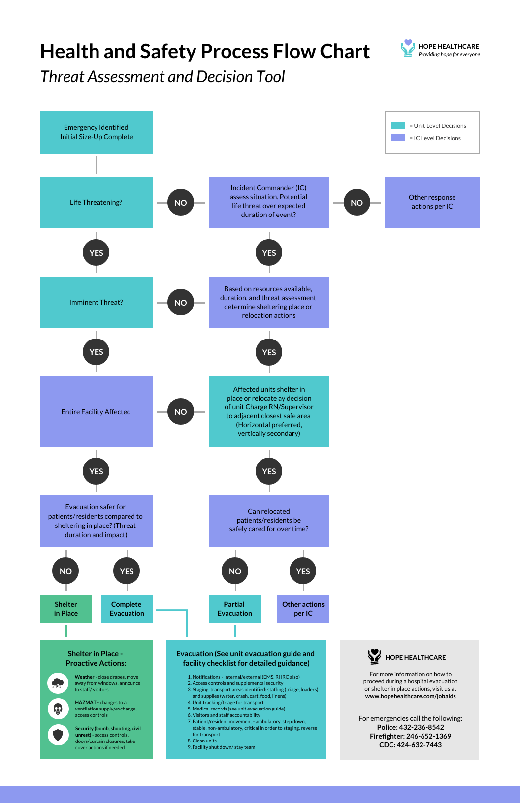 Org chart in microsoft word or powerpoint but. 20 Flow Chart Templates Design Tips And Examples Venngage