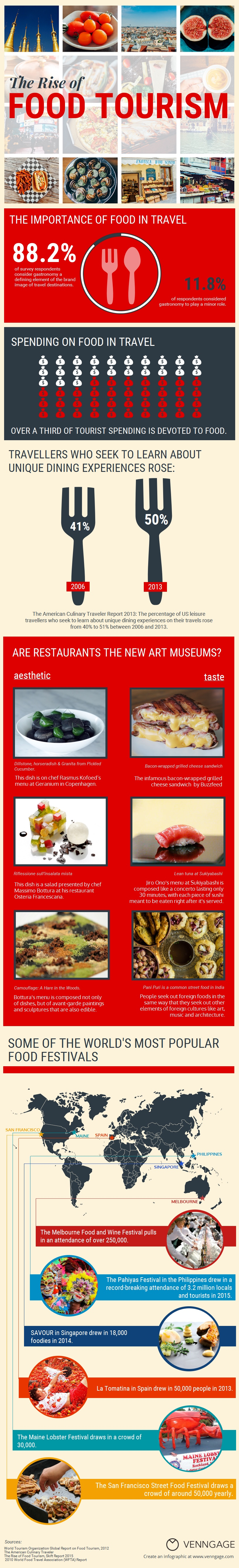 Food Tourism Infographic