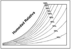 Cómo medir el estrés térmico y los índices de temperatura