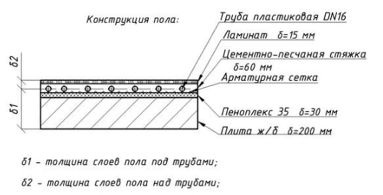 толщина стяжки по пеноплексу