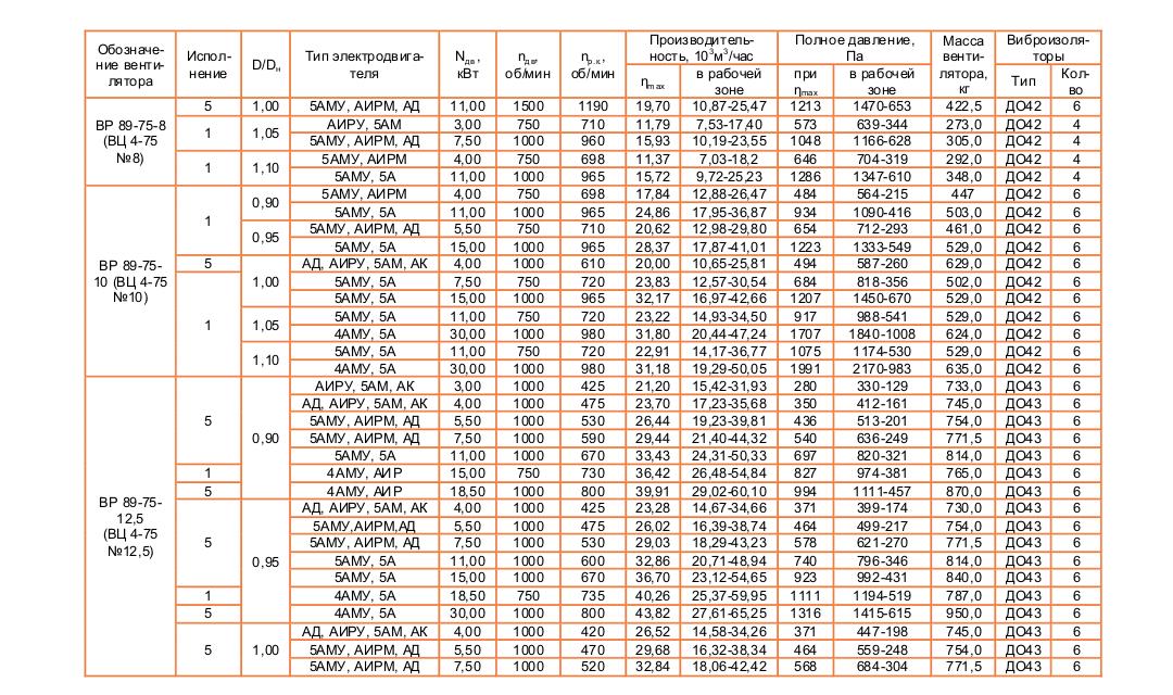 ВЦ 4-75 (ВР 89-75) №16 Исполнение №5