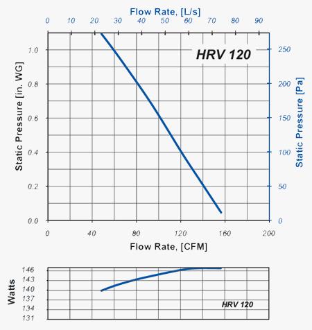 HRV 120