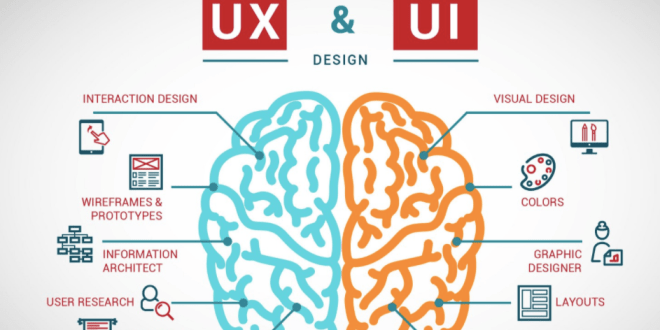 Ui Vs Ux What S The Difference Between User Interface And User Experience