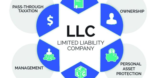 How To Create An LLC Online In 2020