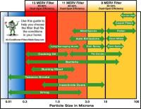 Merv Rating Chart - Understanding merv national air ...