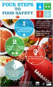 Four Steps to Food Safety during the Big Game on Sunday