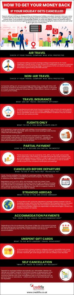 Infographic explaining how to get your money back if your trip gets canceled.