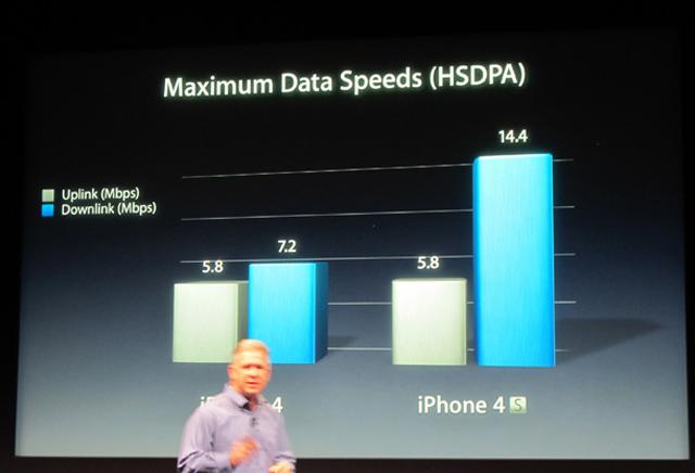 iphone-4s-data-speeds