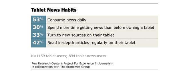 tablet-news-pew