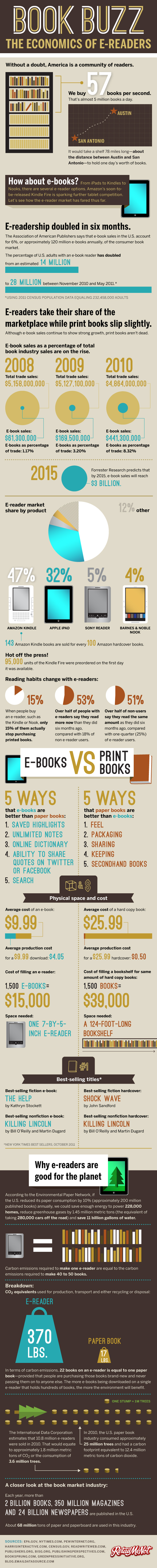 e-readers-v-print-books