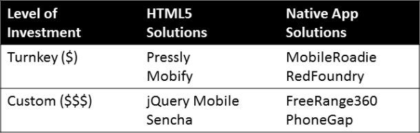 Table showing level of HTML5 and native app solutions by level of investment