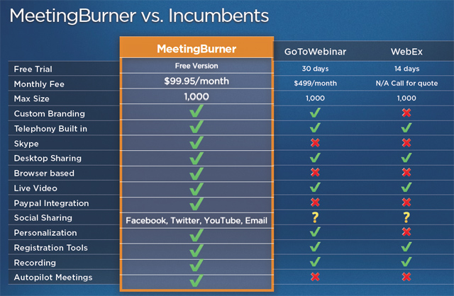 Meetingburner pricing chart   also launches out of beta to seriously undermine webex and rh venturebeat